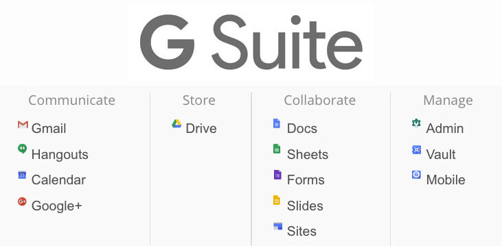 G Suite Intelligent Apps